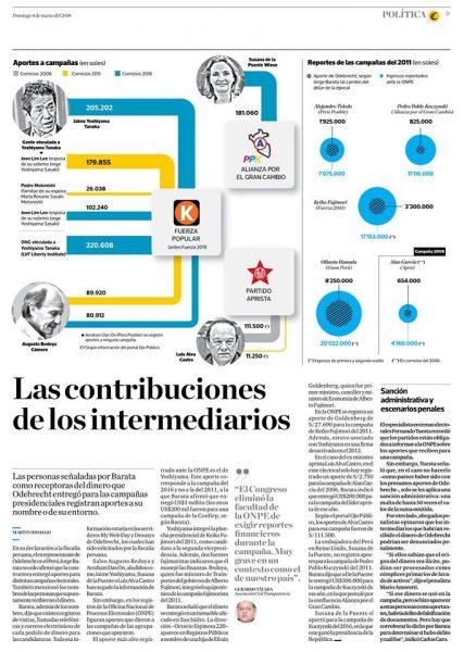 Carlos Caro Comenta En El Comercio 04-03-18