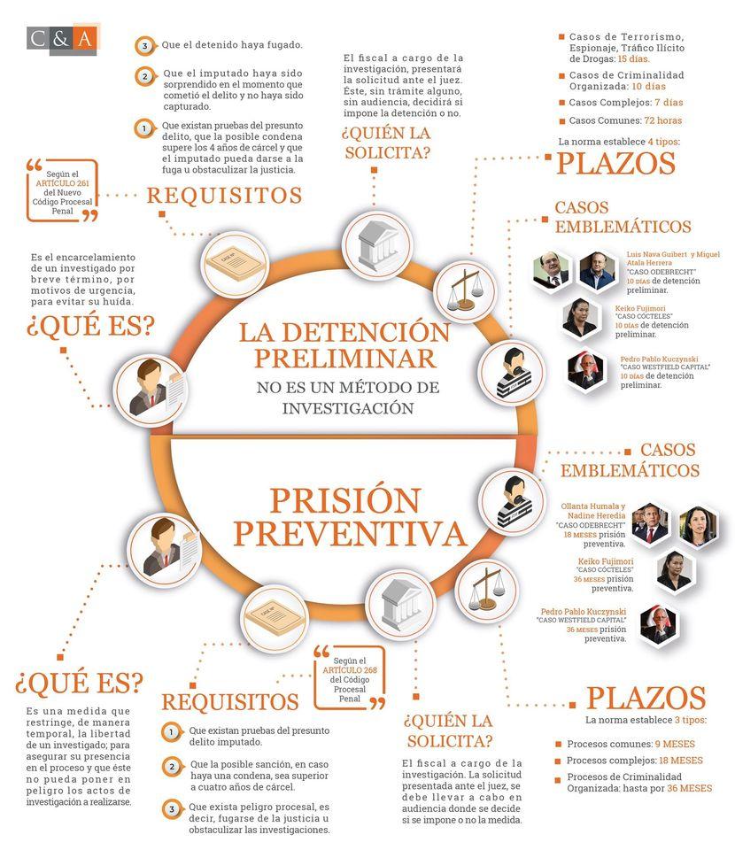 Infografía Sobre El ABC De La Detención Preliminar Y La Prisión Preventiva.